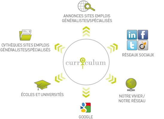 curreculum  vers de nouvelles solutions de recrutement low